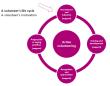 how to develop active volunteers