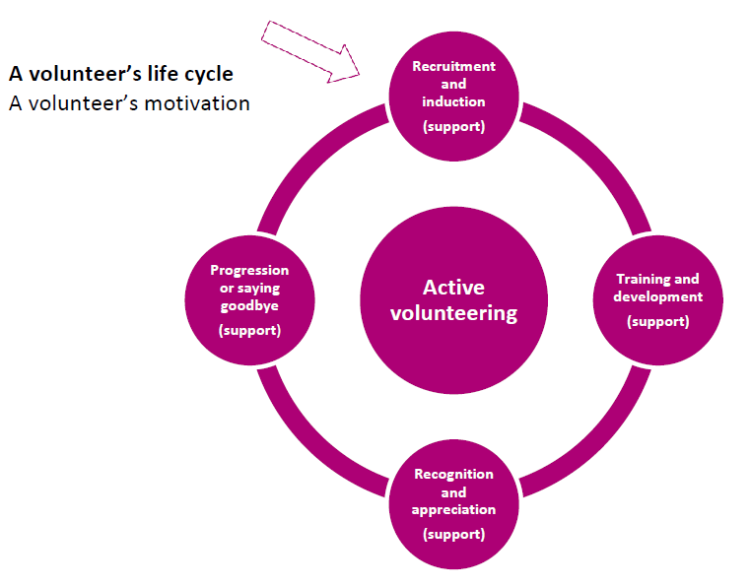 how to develop active volunteers